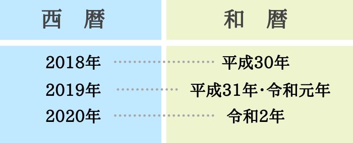 西暦と和暦